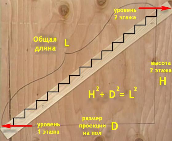 Как сделать лестницу на второй этаж своими