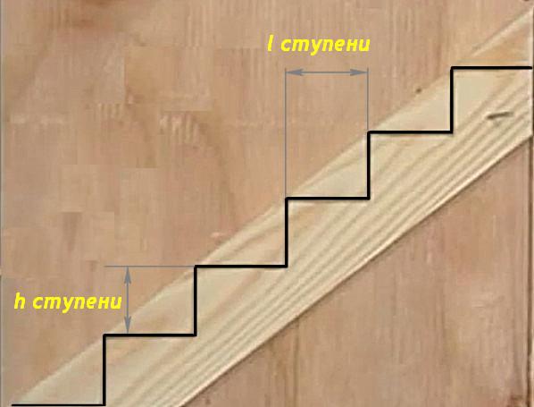 Лестница своими руками из дерева прямая расчёты